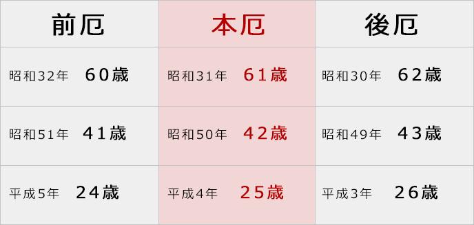 男性の厄年表
